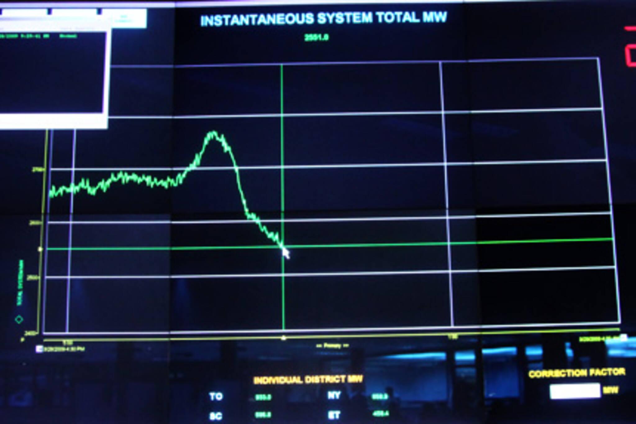 Hydro Control Room Earth Hour