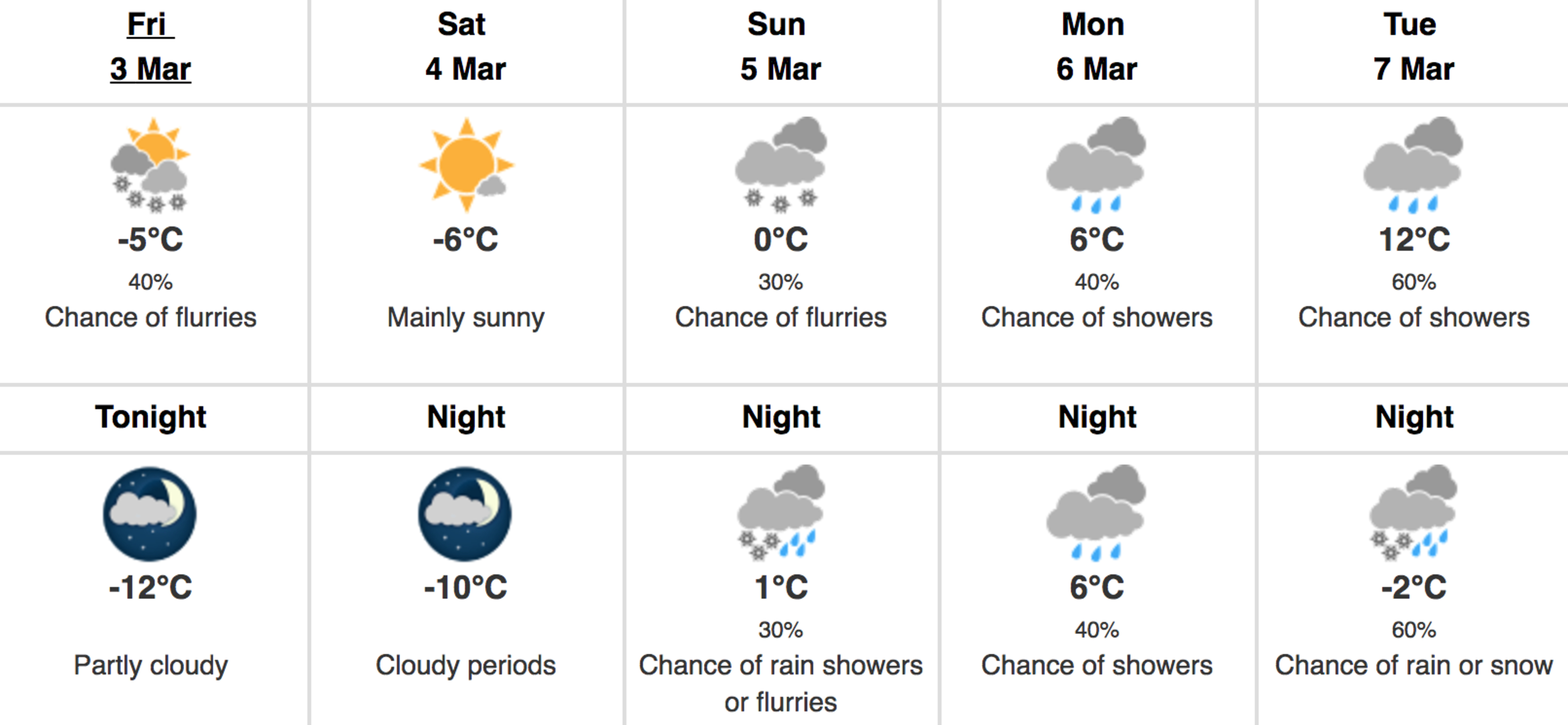 weather toronto