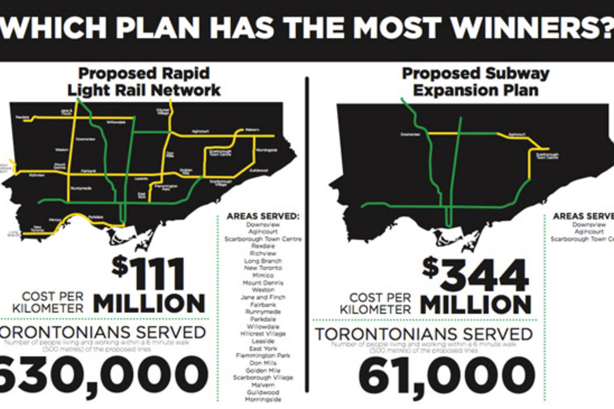 Transit City vs. Ford subway