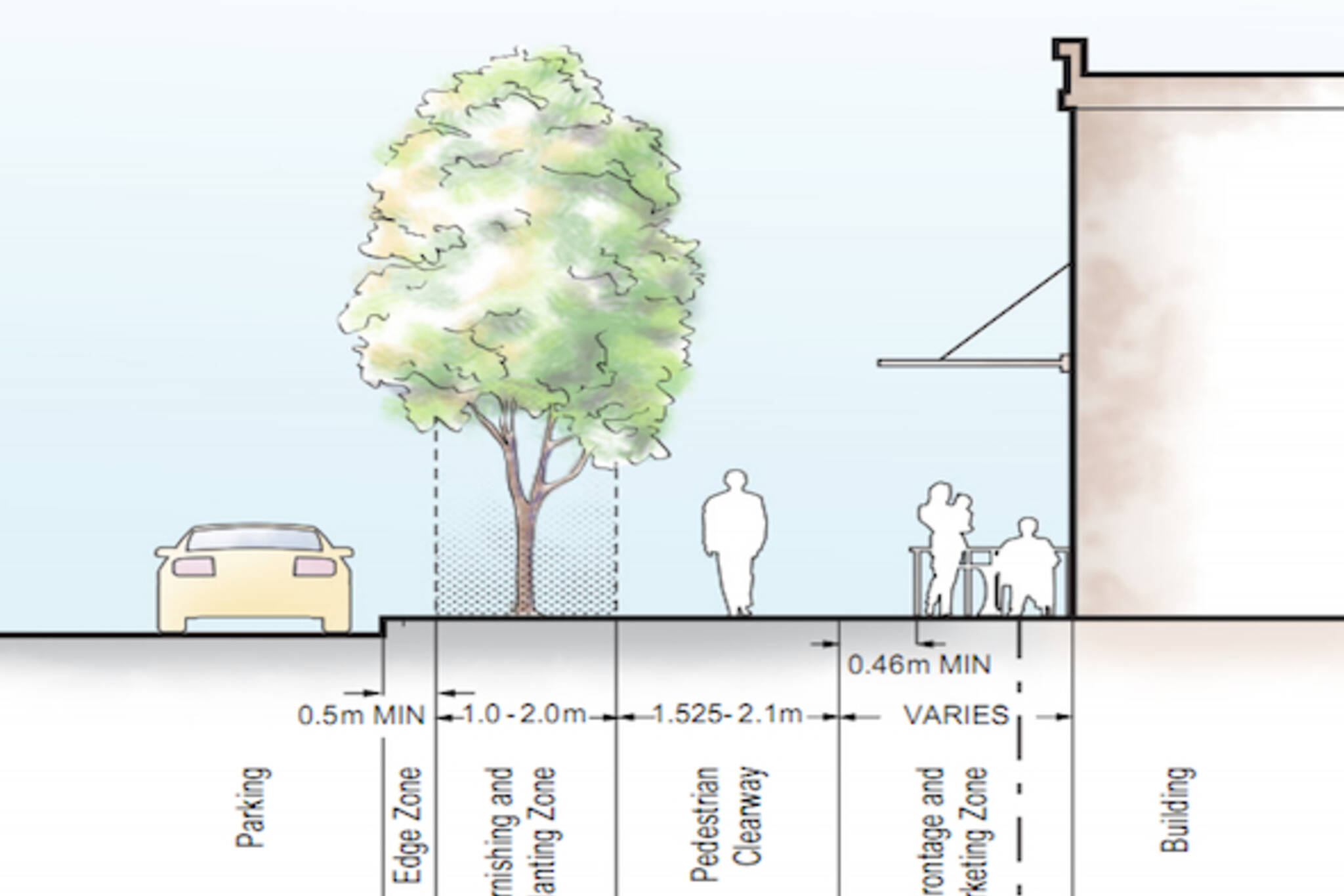 Toronto Urban Design Streetscape Manual Sidewalk