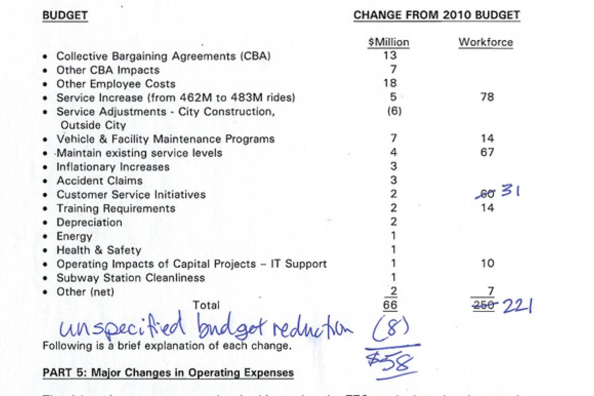 TTC Operating Budget 2011