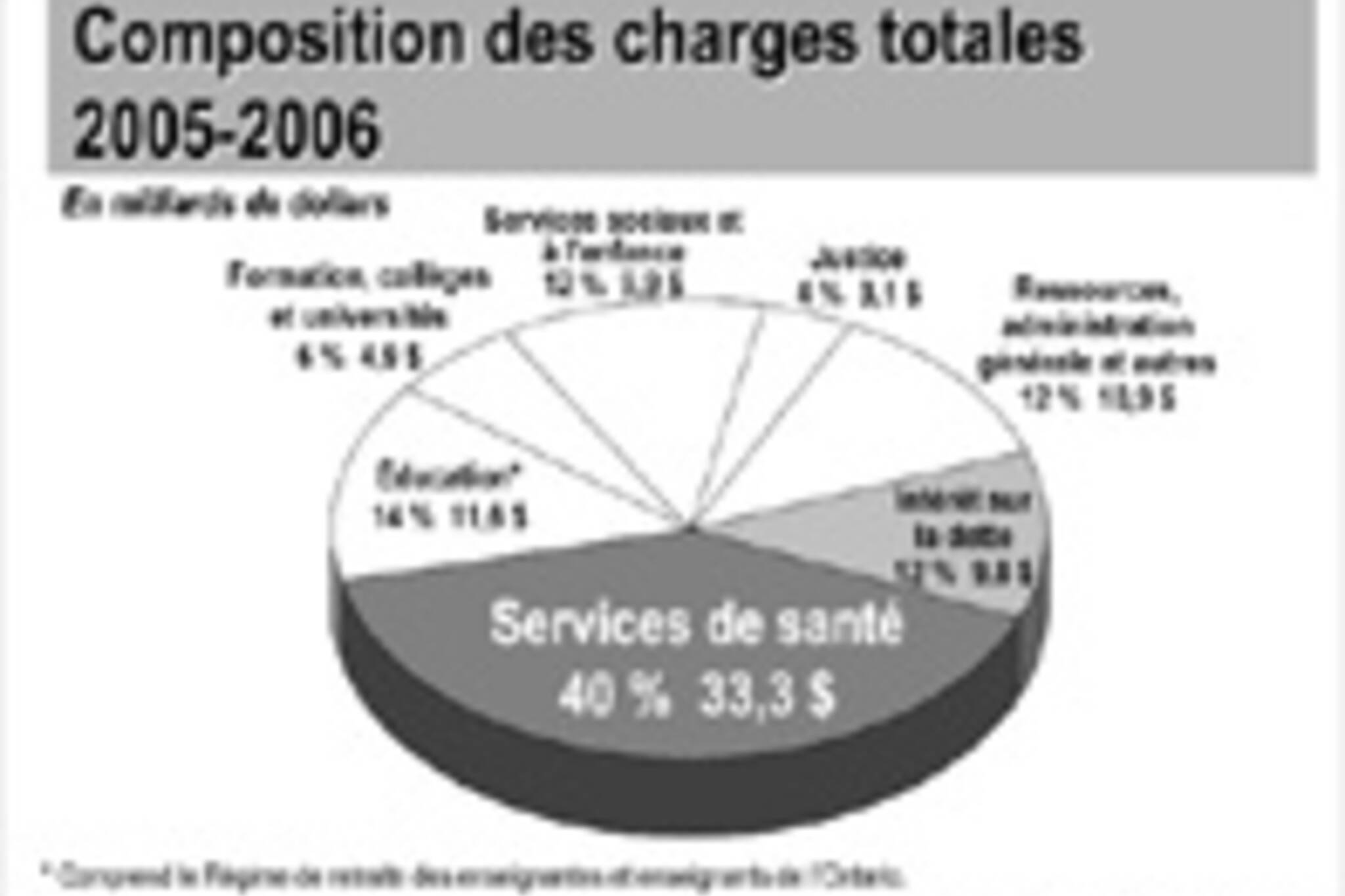 A pie-graph showing the assemblage of charges from the very long Ontario budget document.  Image from www.fin.gov.on.ca