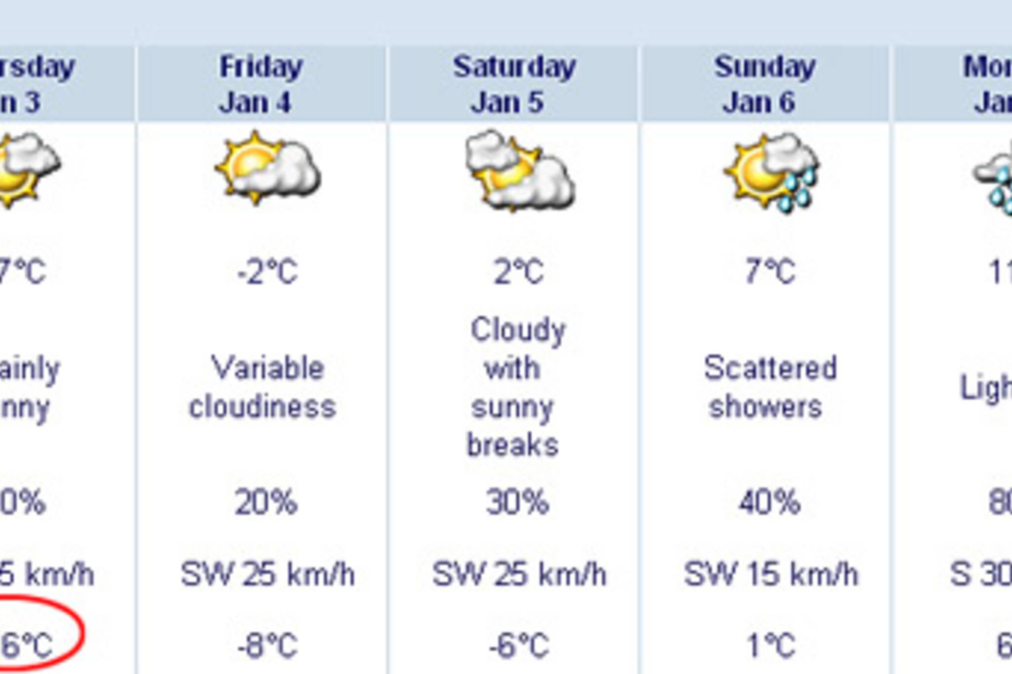 odd Toronto winter weather