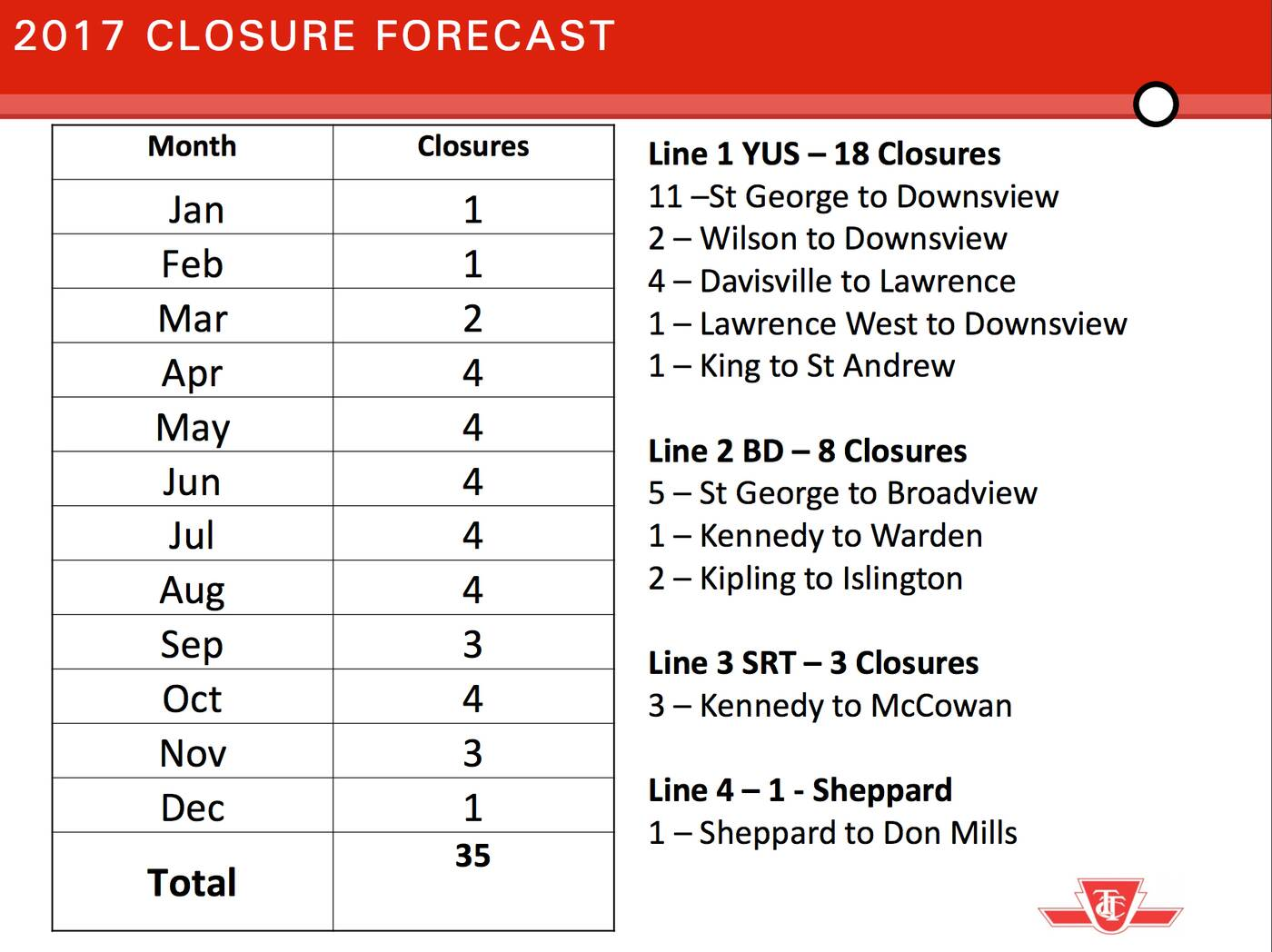ttc subway closures