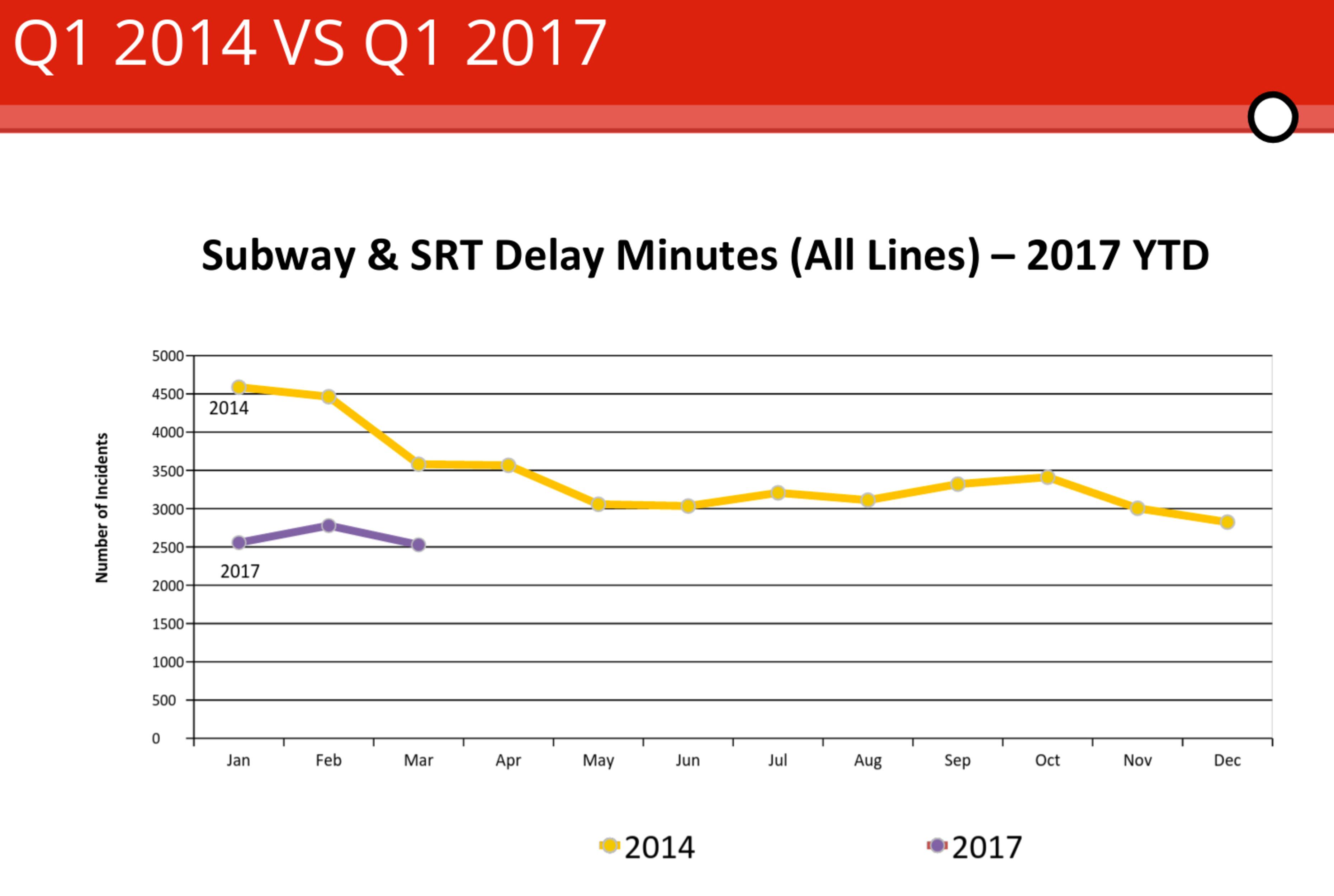 ttc delays