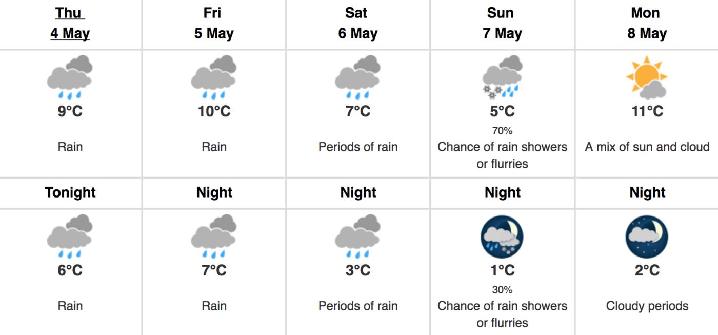 toronto rainfall