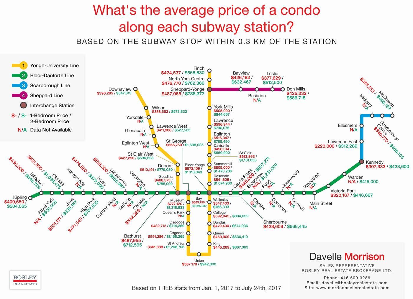 condo prices ttc stop toronto