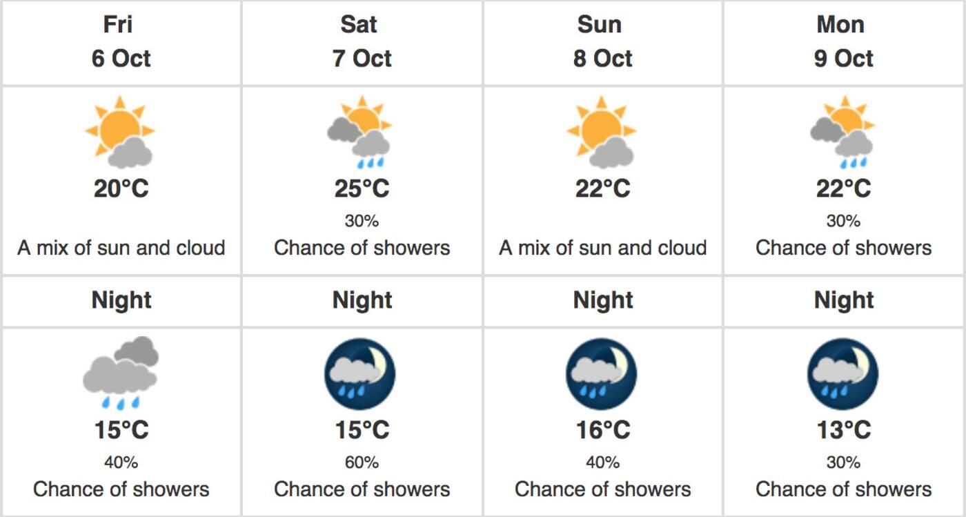 toornto forecast