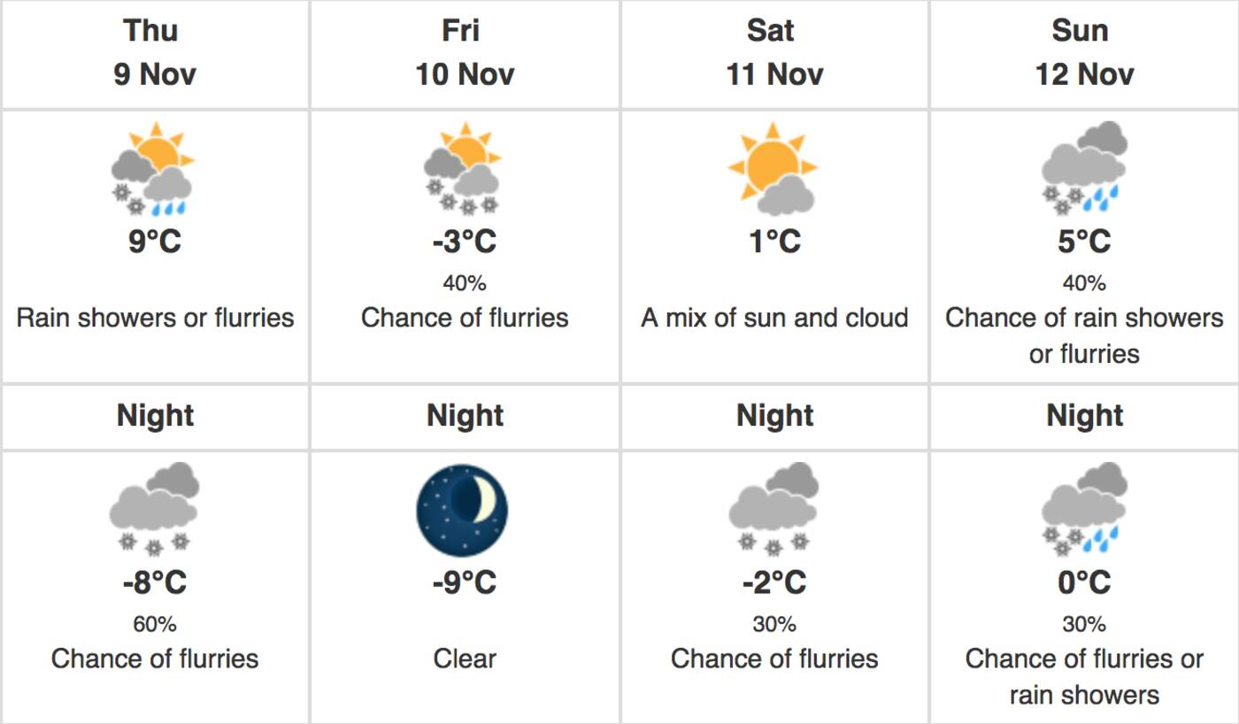 toronto weather forecast