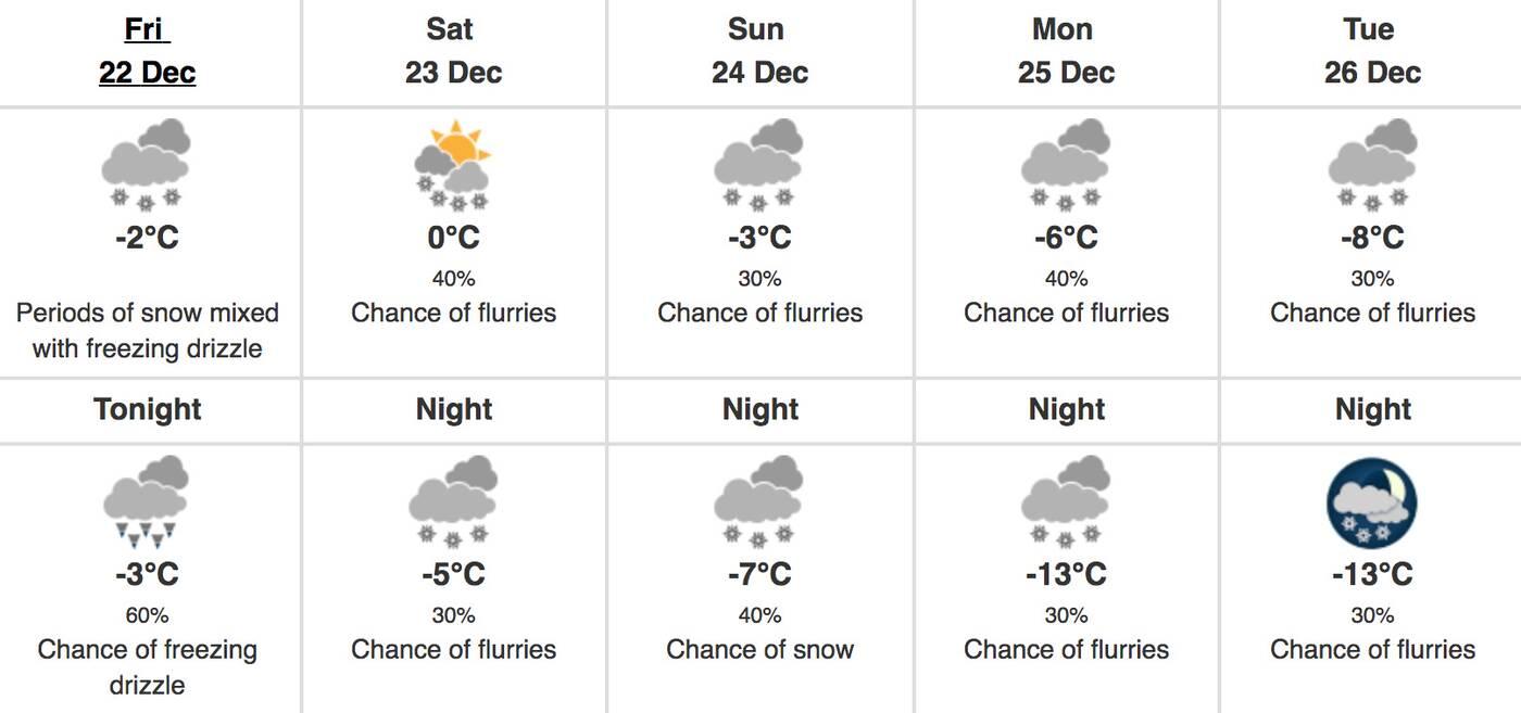 toronto forecast