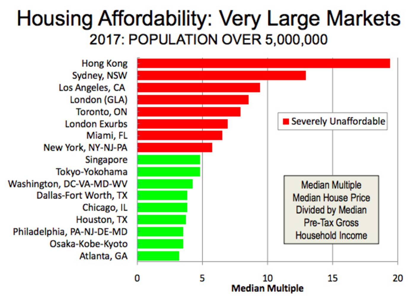 Demographia Housing Affordability
