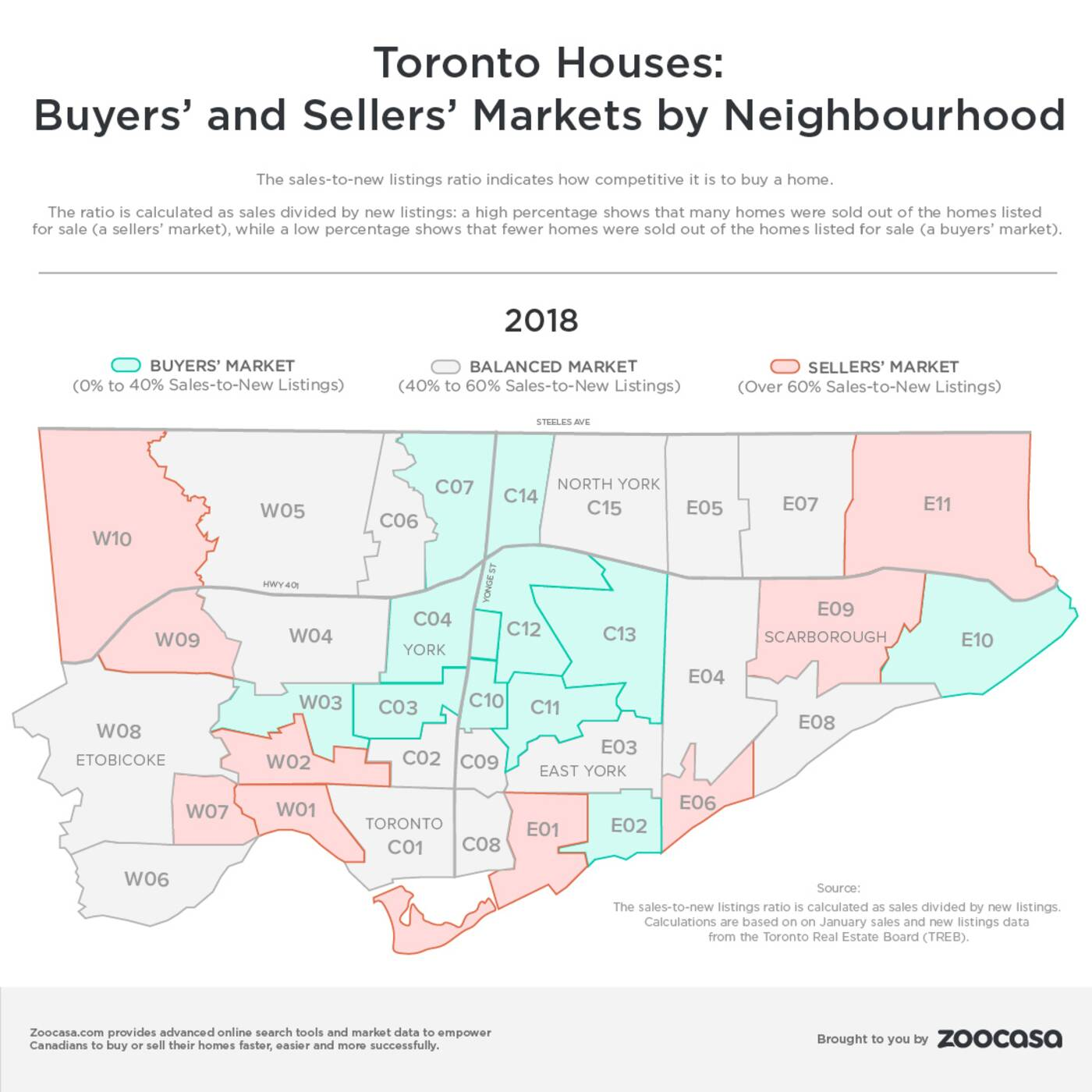Buyers market Toronto