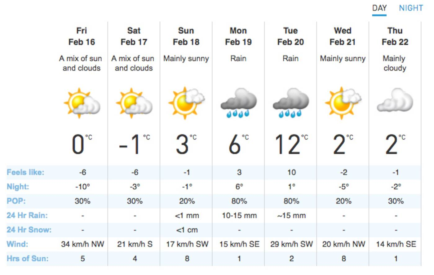February weather Toronto