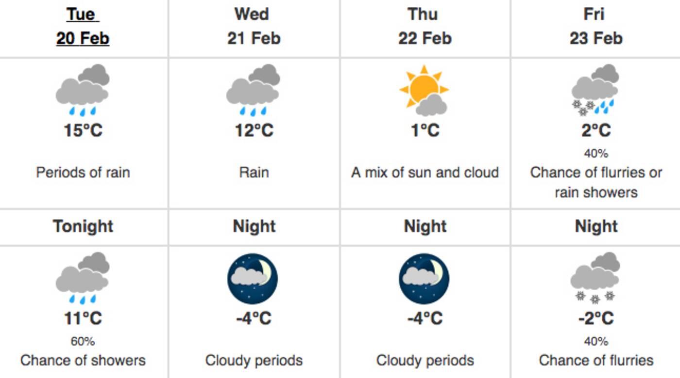 Toronto february weather