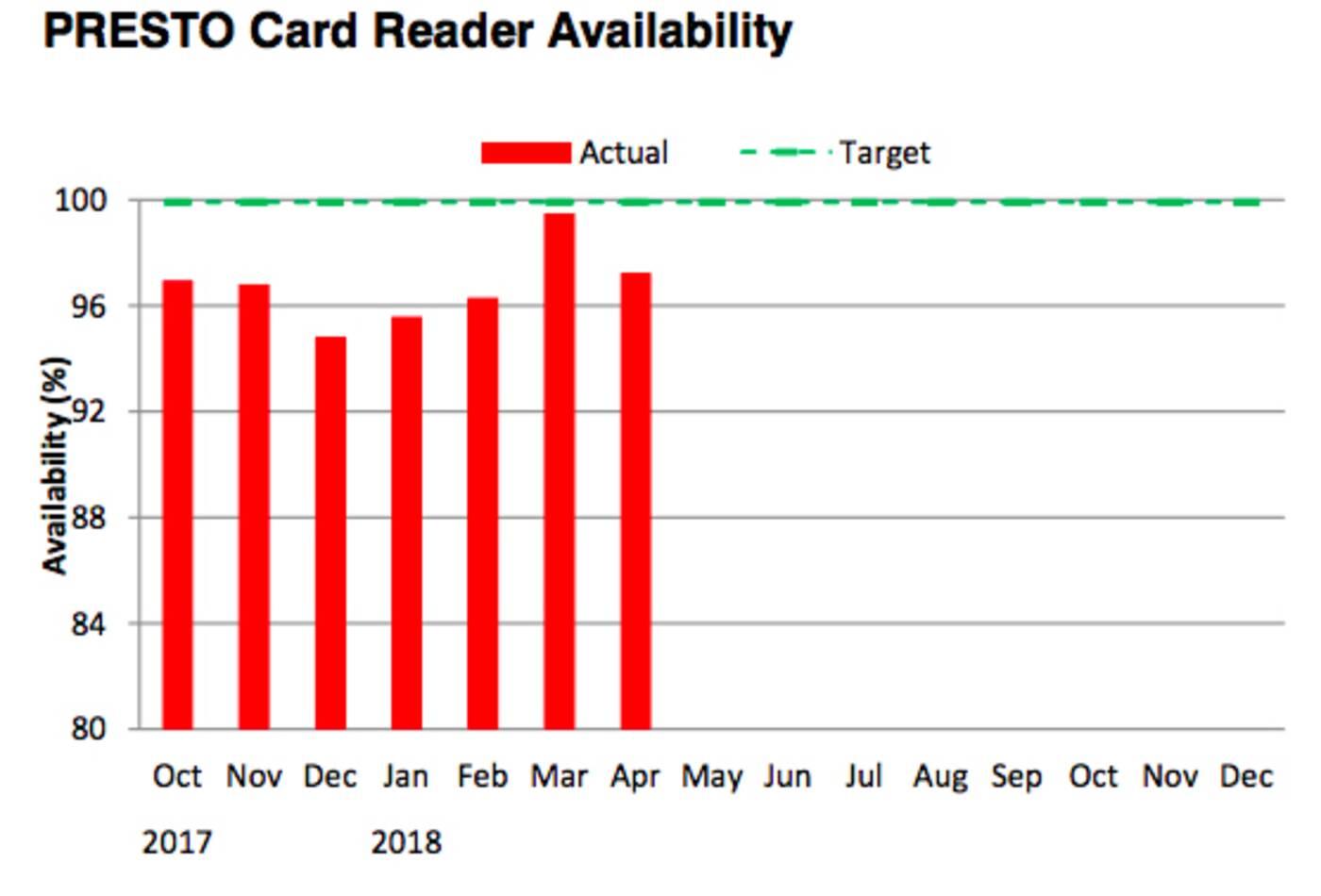 presto reader availability
