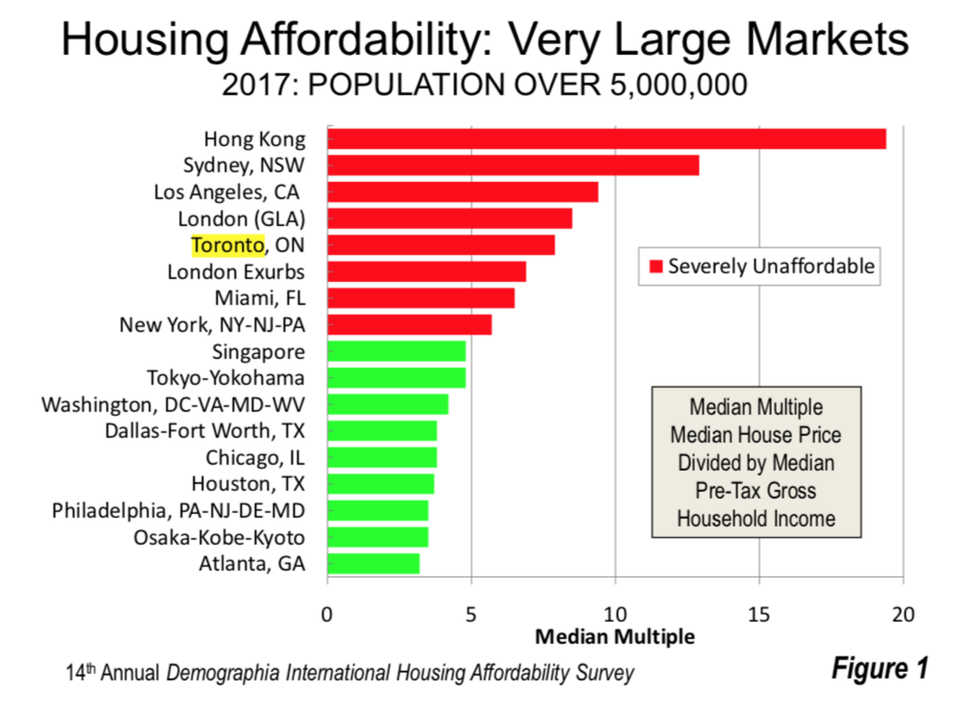 Toronto Is Now The 5th Most Unaffordable City In The World