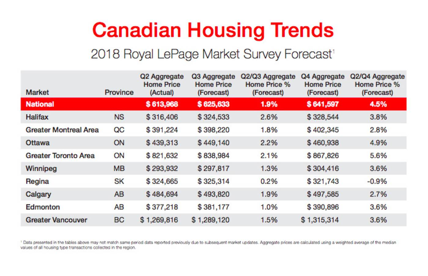 Toronto housing prices