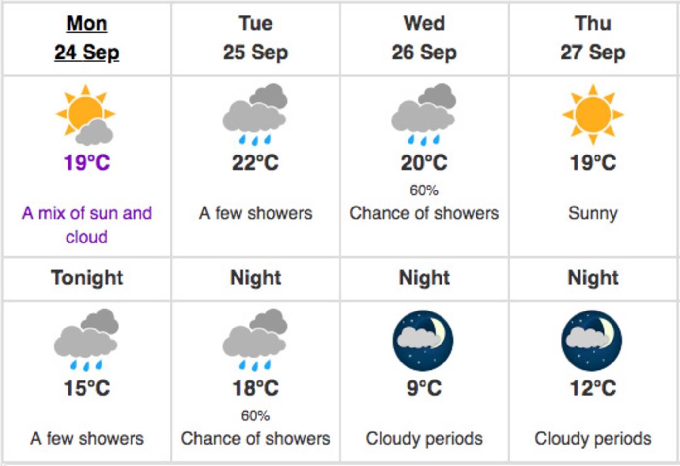 toronto weather september