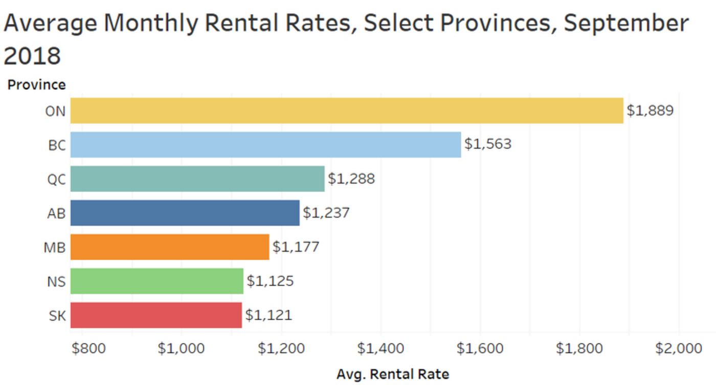 ontario rent price