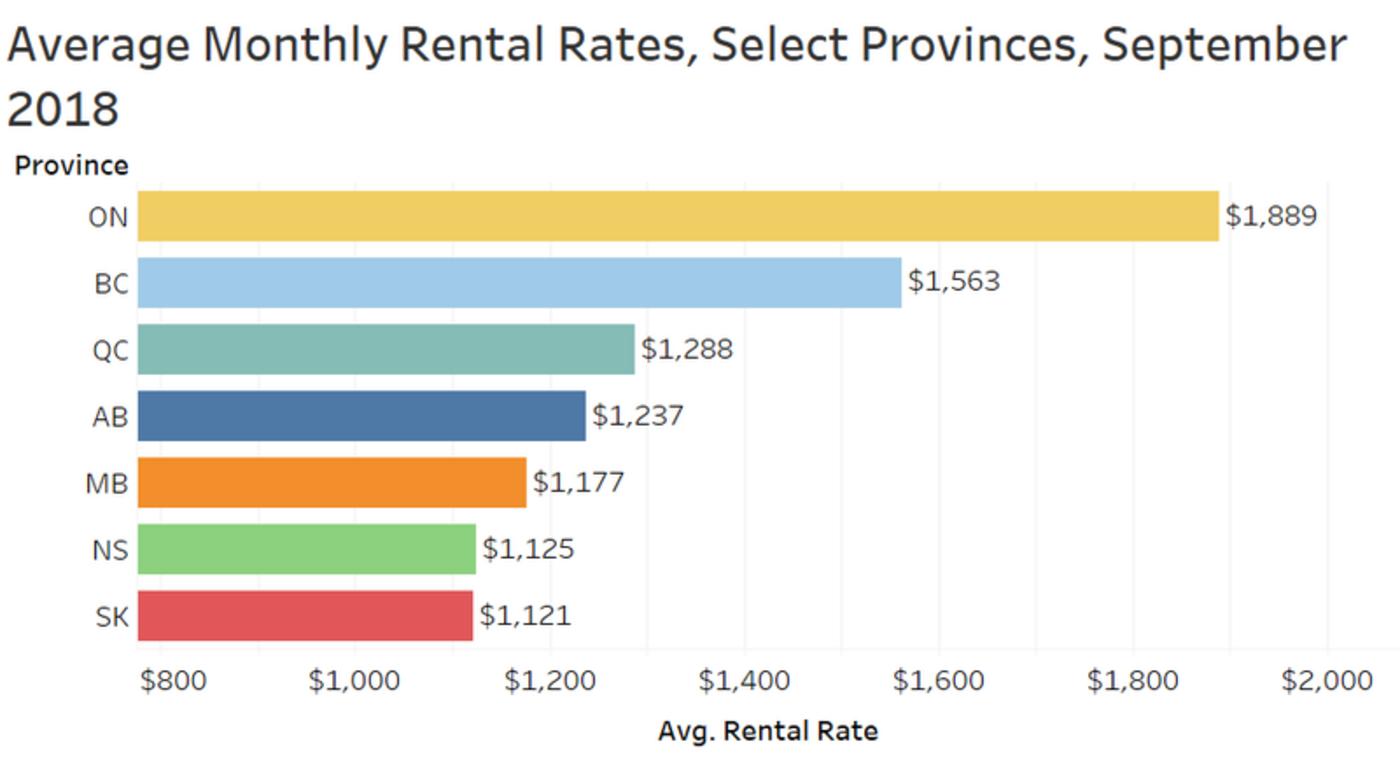 ontario rent price