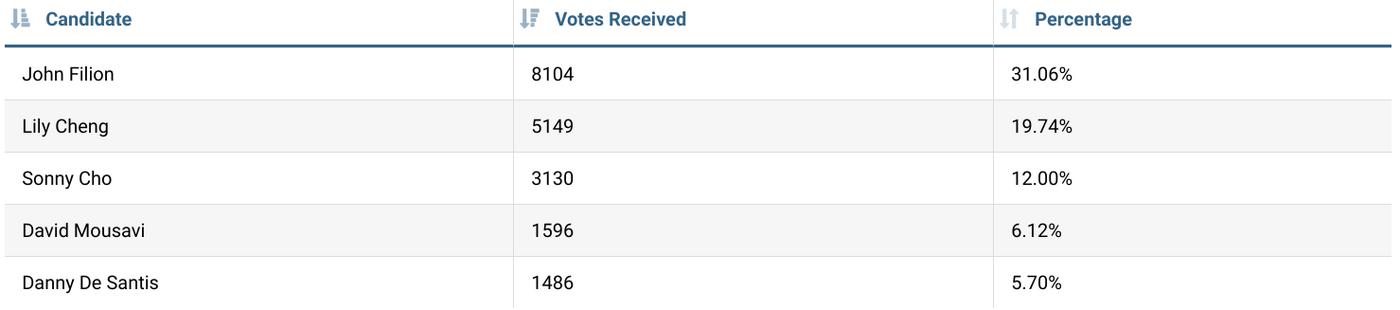 toronto election results