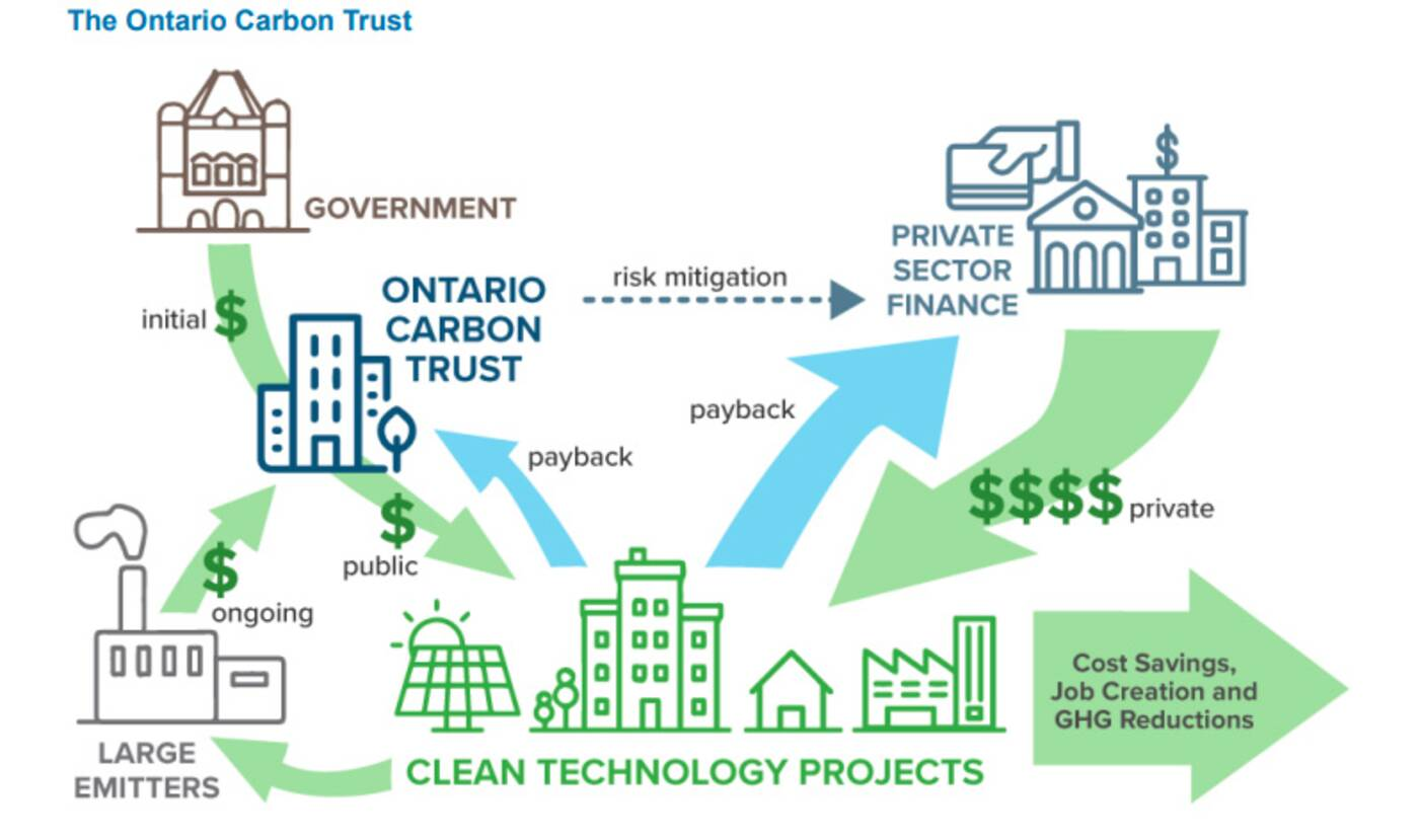 ontario carbon trust