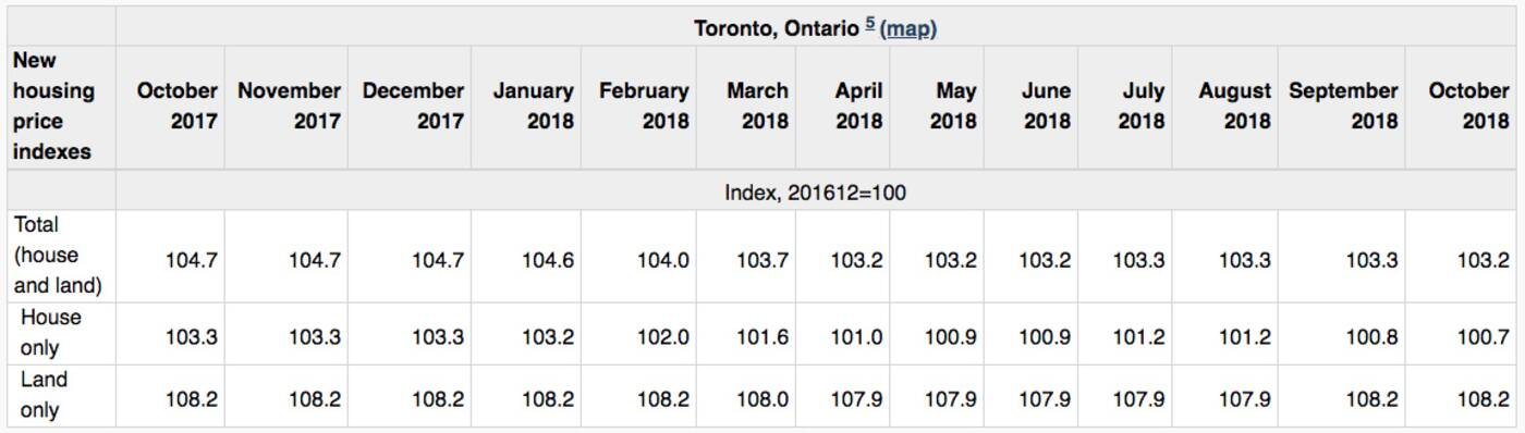 new price index statscan
