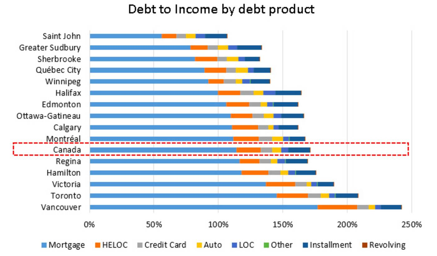 debt to income toronto
