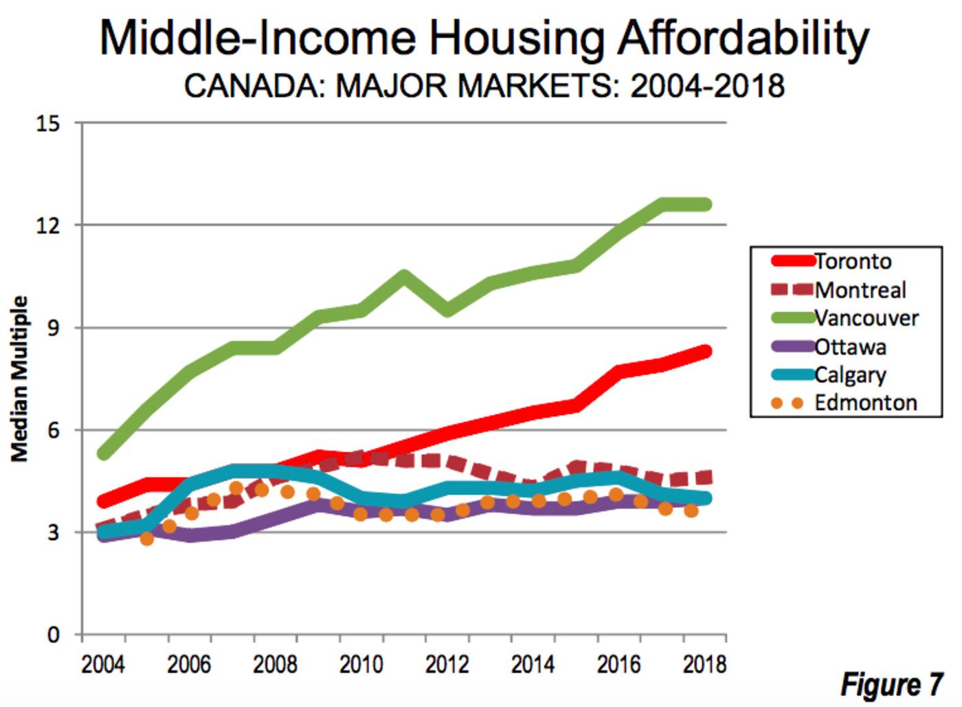 demographia housing affordability