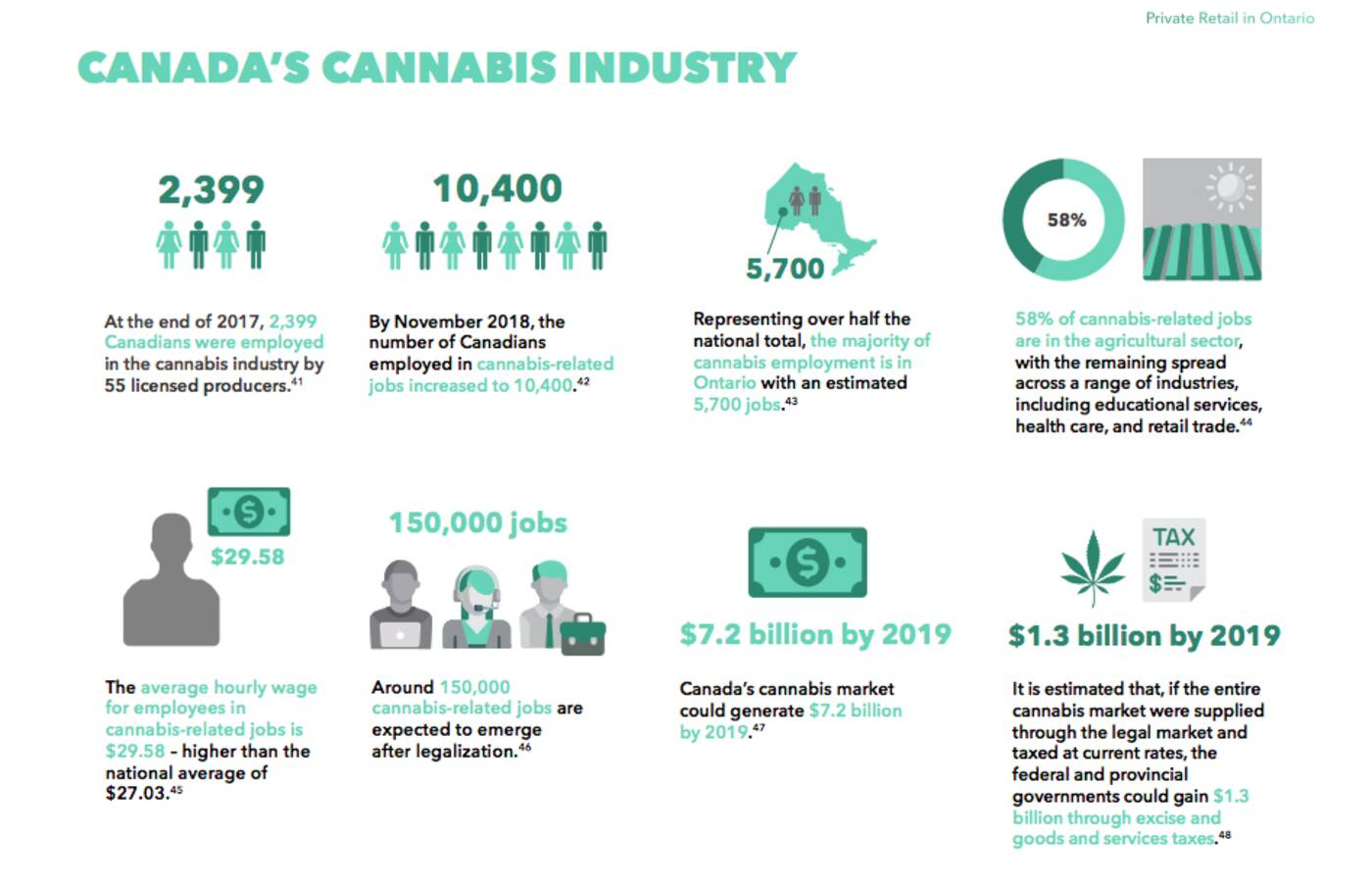 cannabis jobs ontario