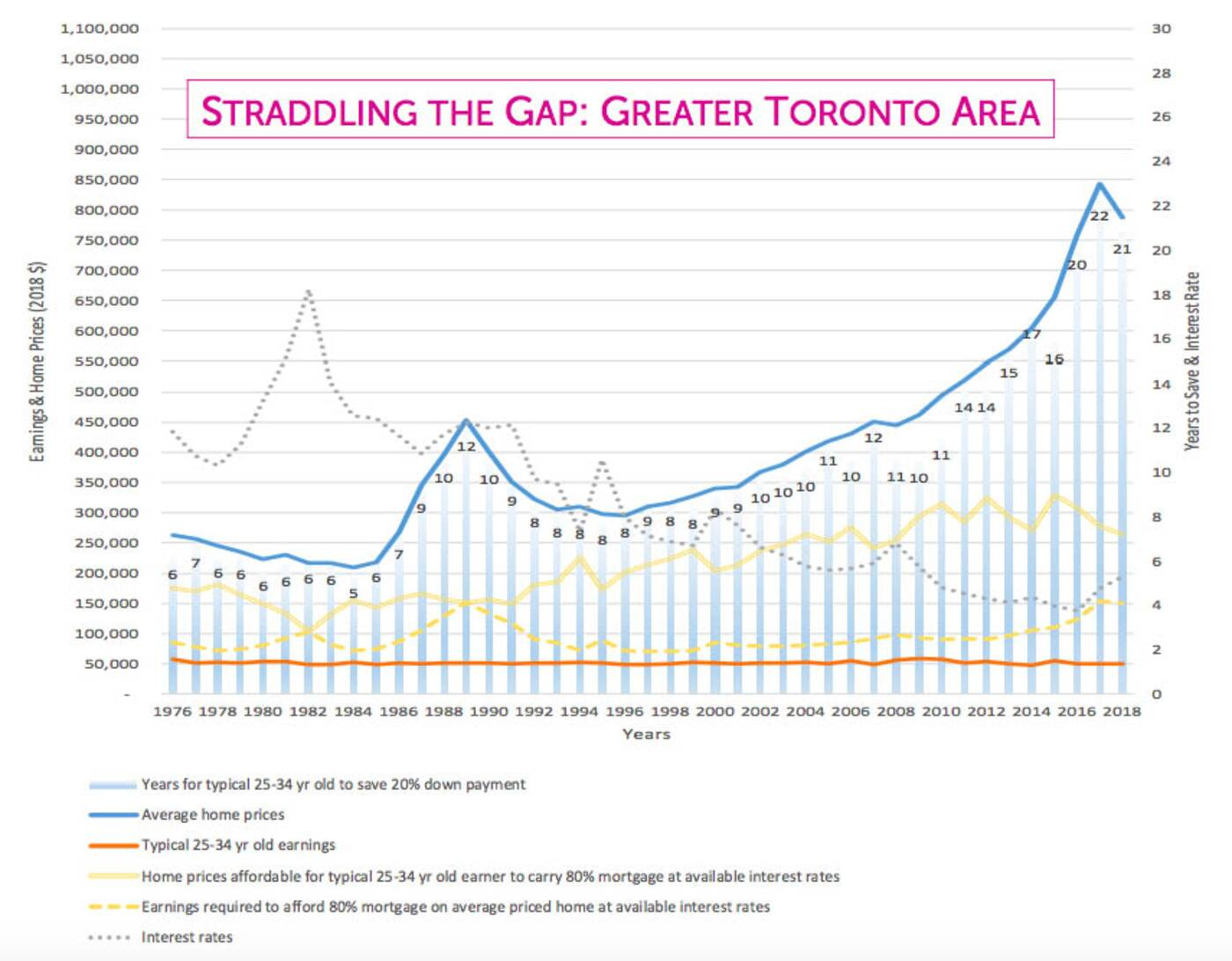 home prices toronto