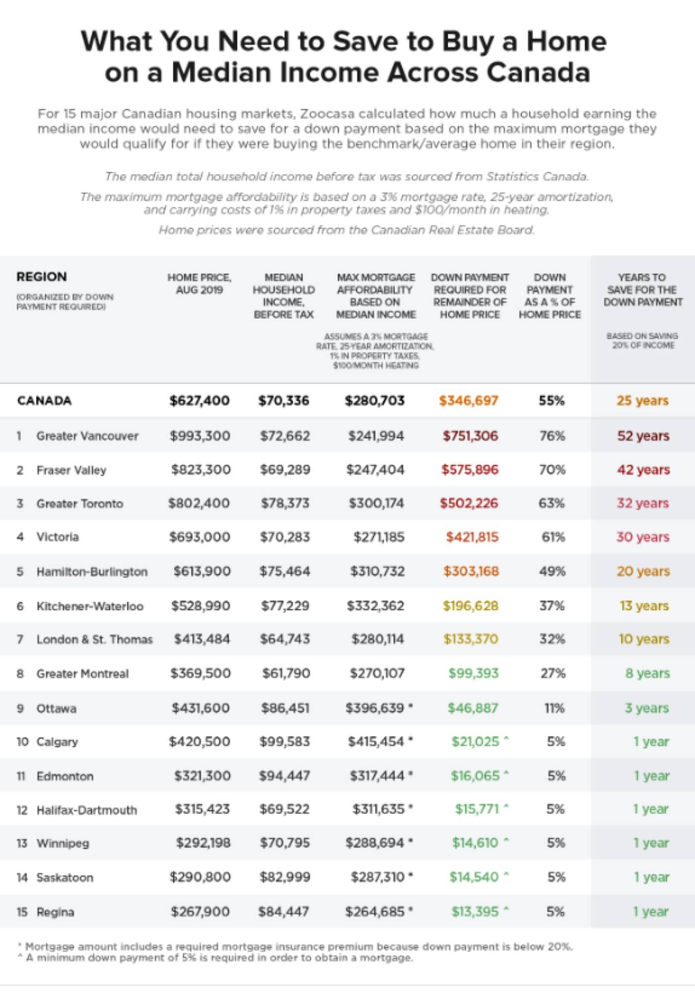 down payment Ontario