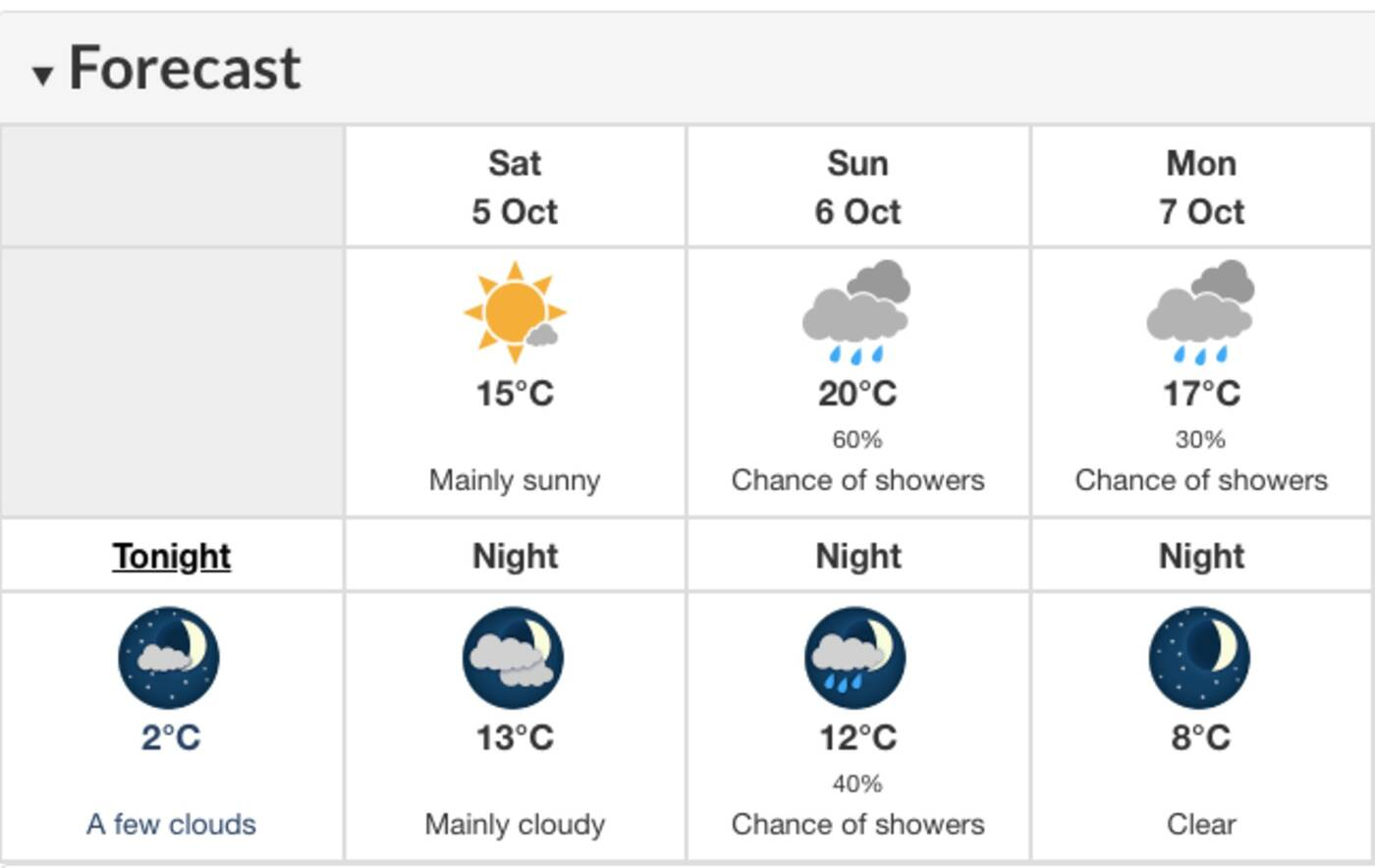 weather in toronto