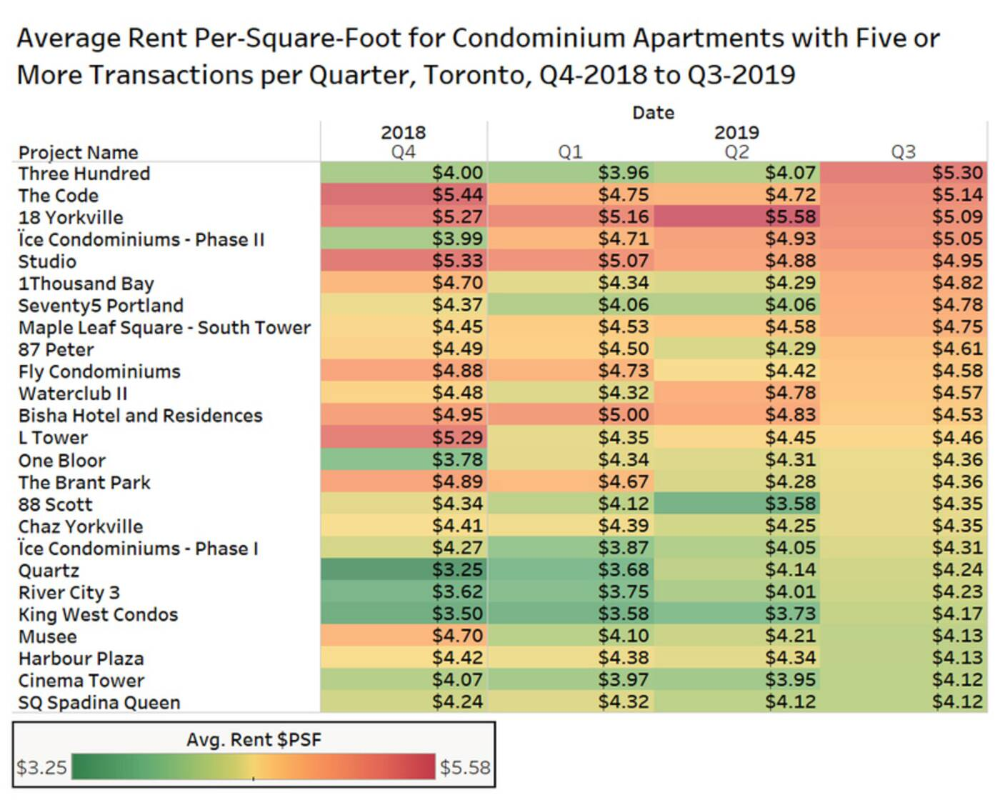 toronto rental prices