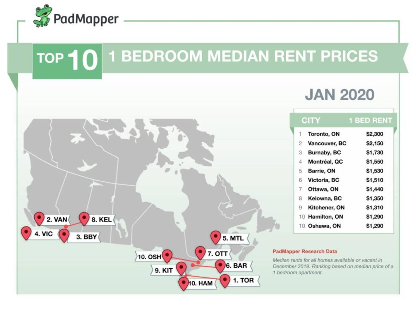 padmapper rent report