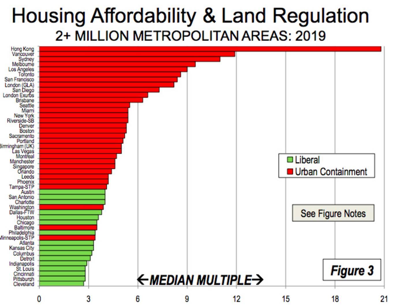 toronto affordability ranking