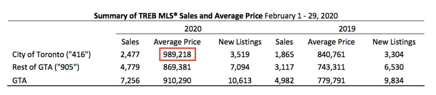 トロントの住宅価格
