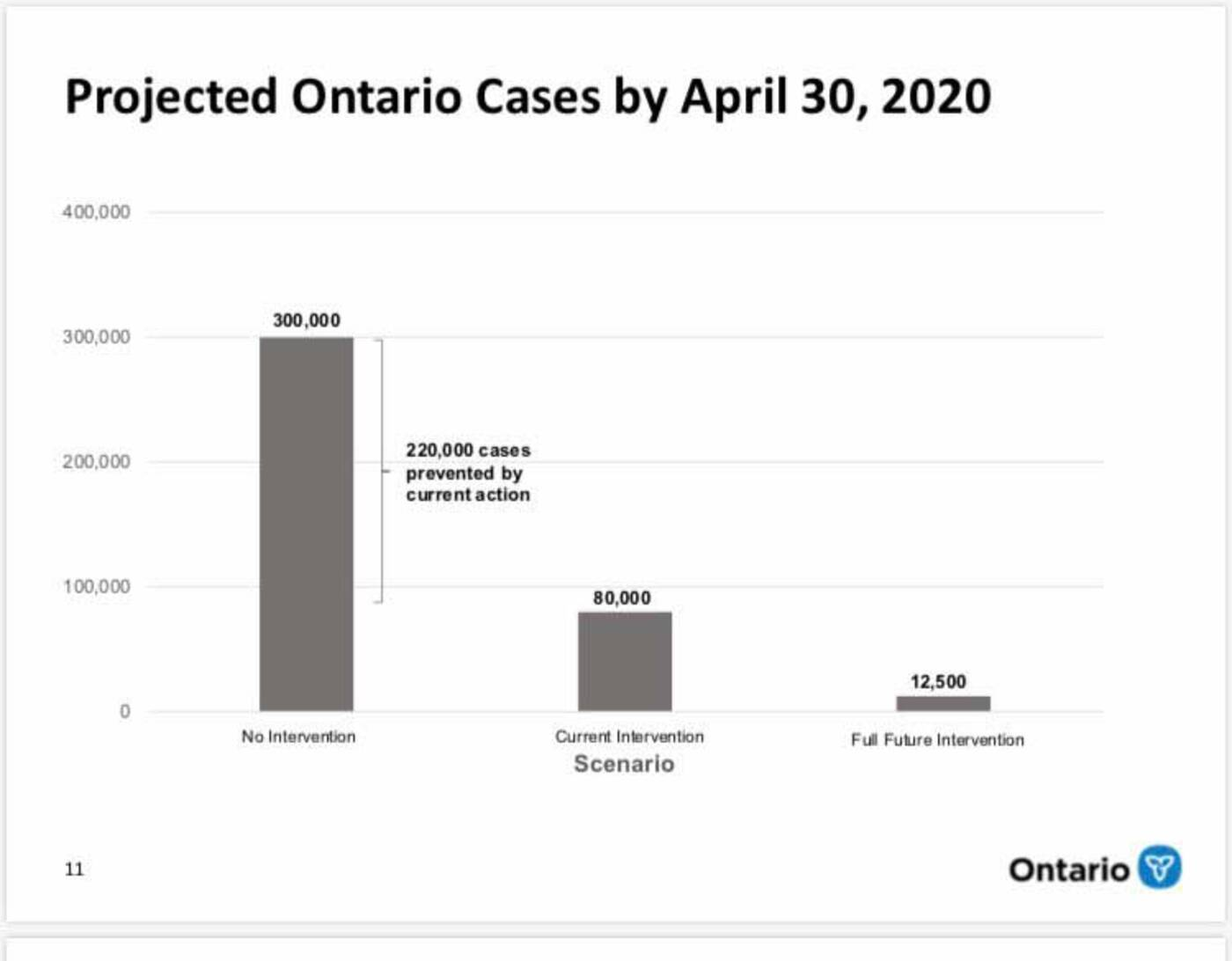 ontario covid projections