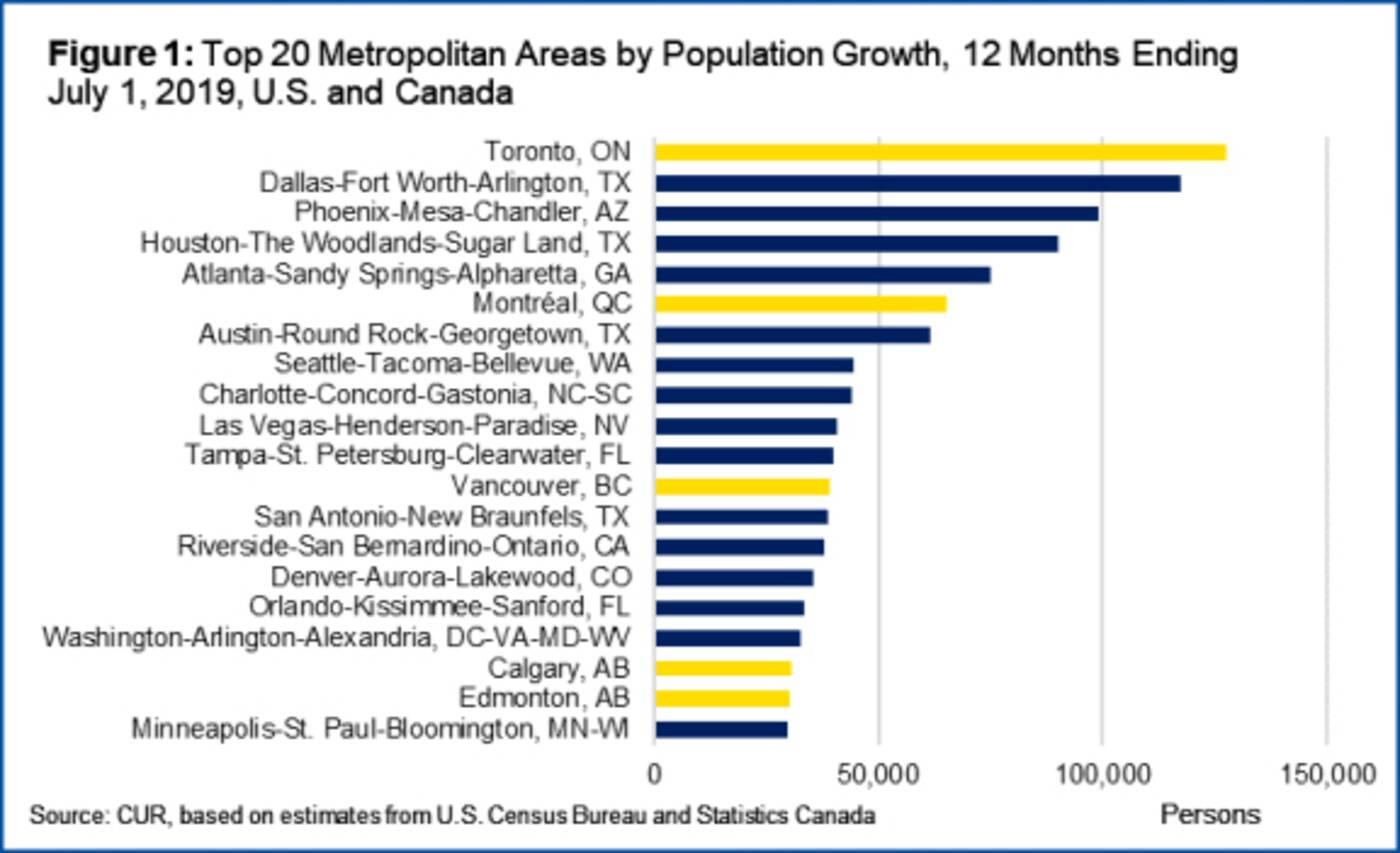 toronto fastest growing