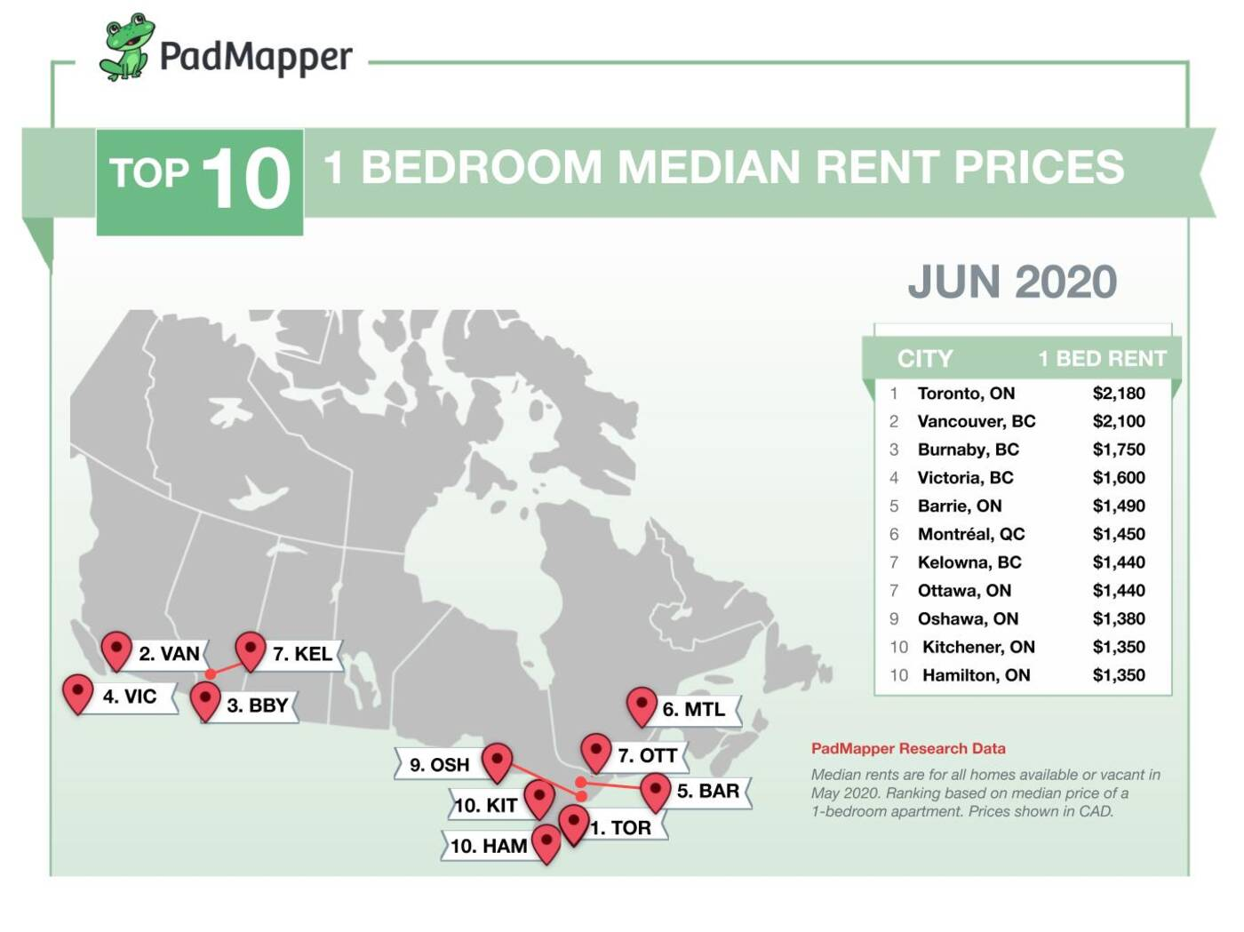 The average rent price for apartments in Toronto just ...