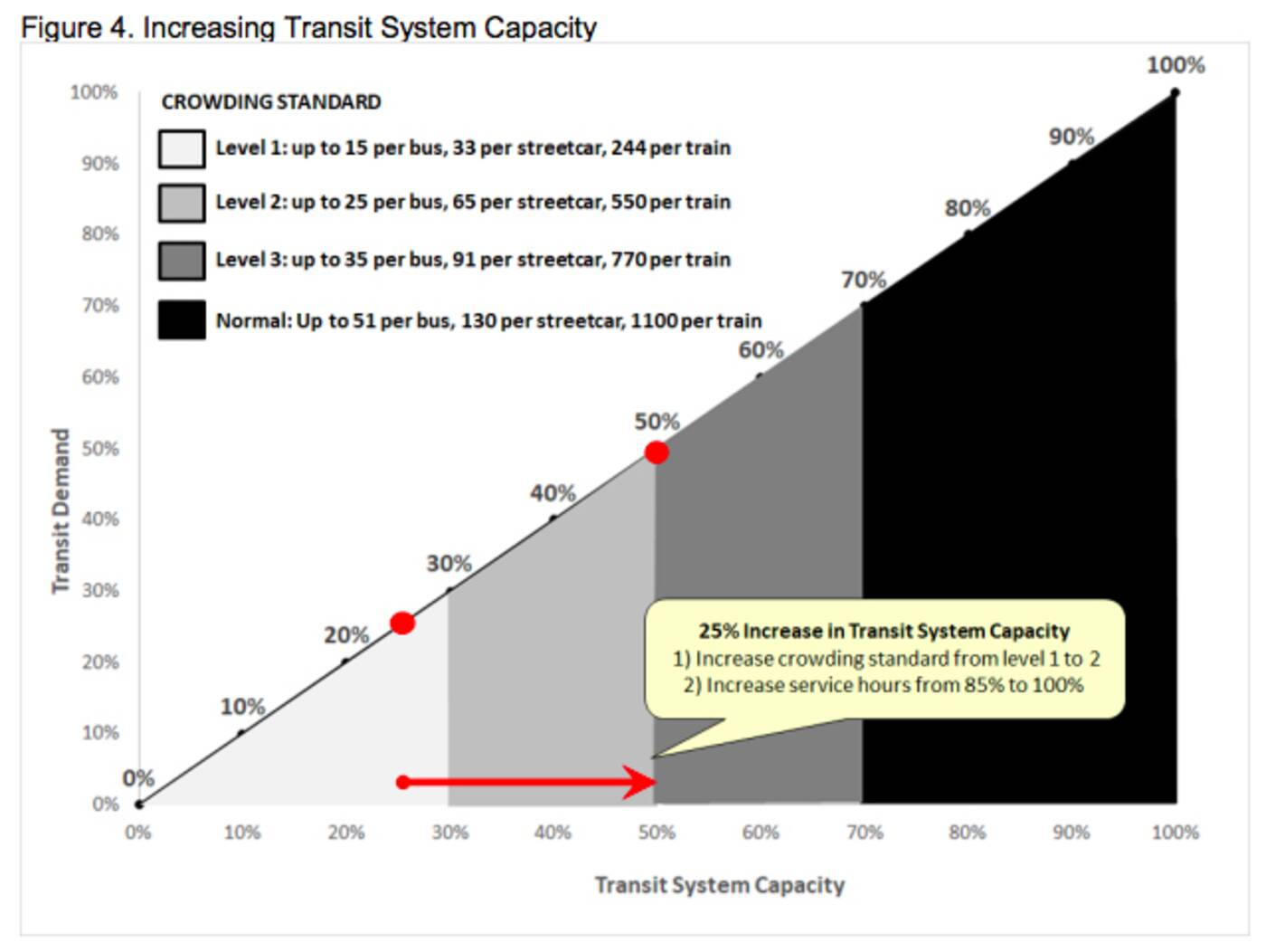 ttc overcrowding