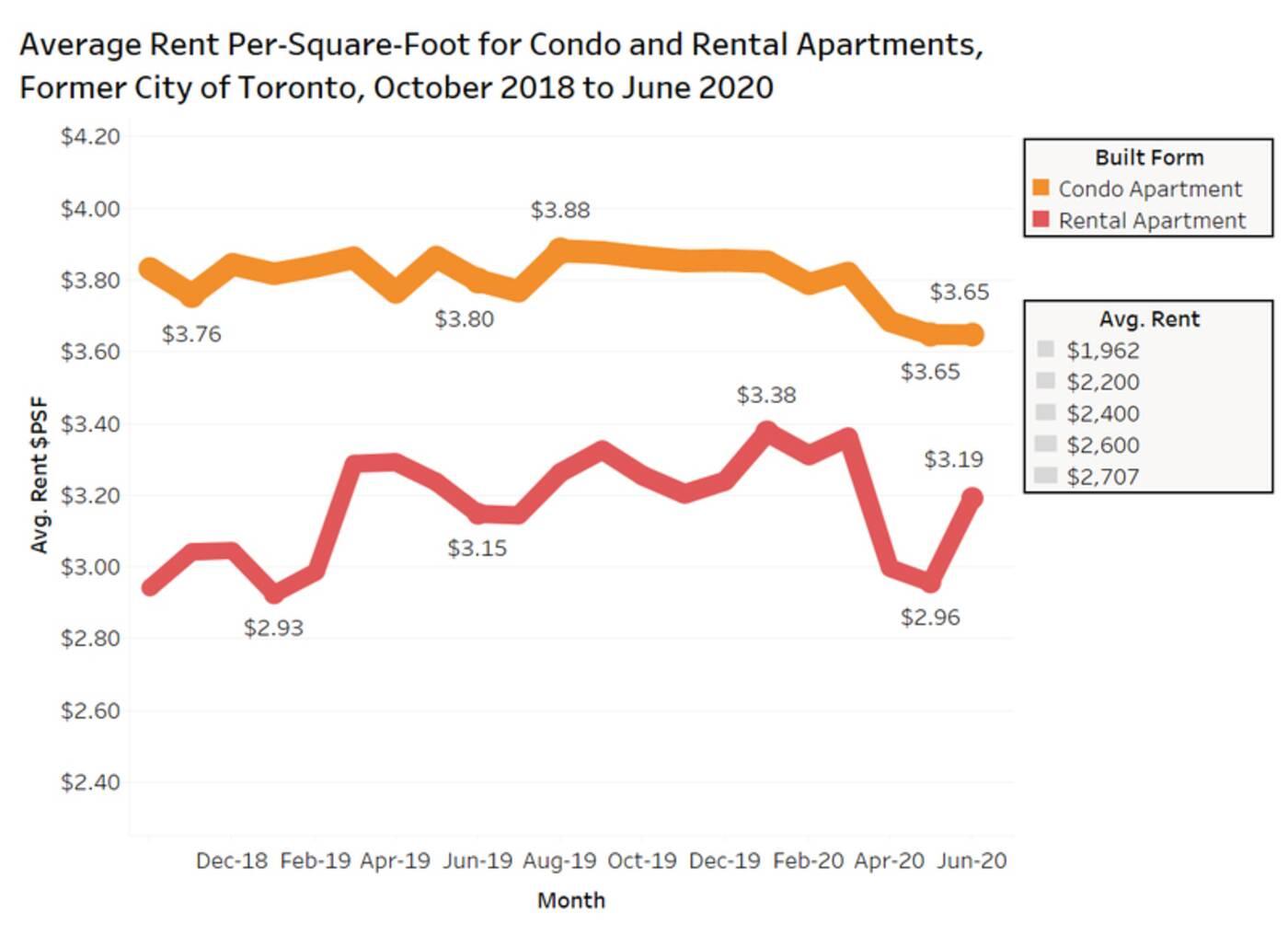 toronto rent prices