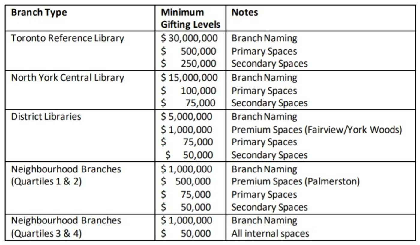 toronto public library branches