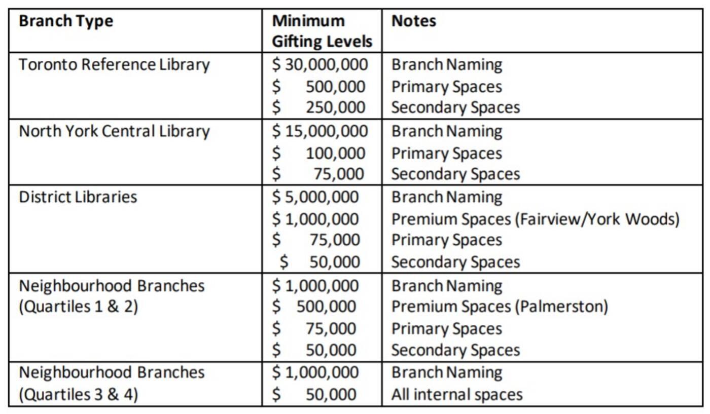 toronto public library branches