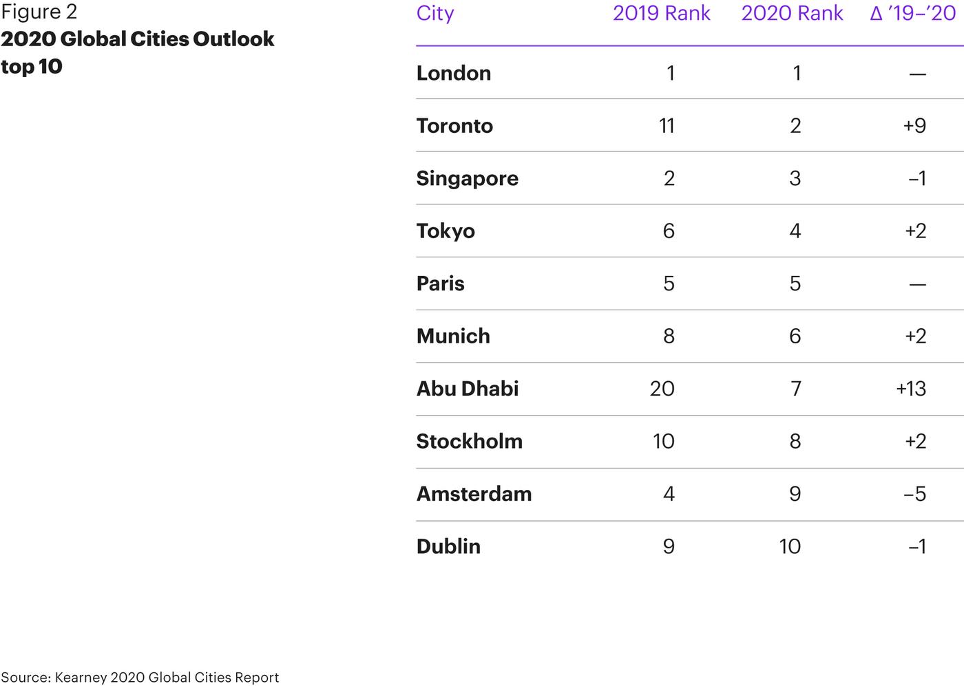global cities outlook toronto