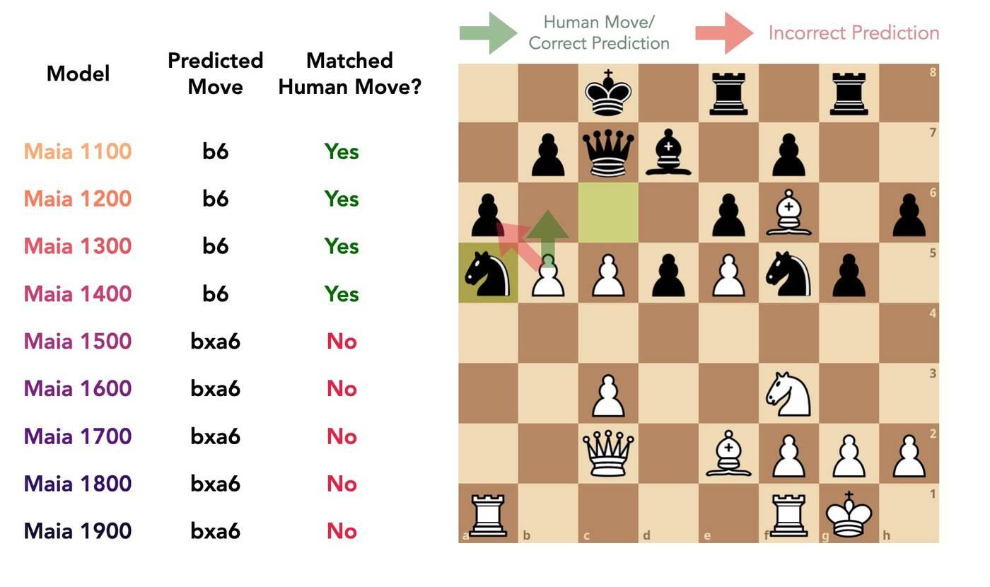 maia chess engine