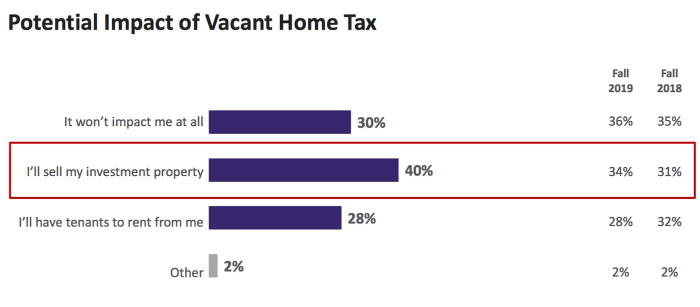 vacant home tax