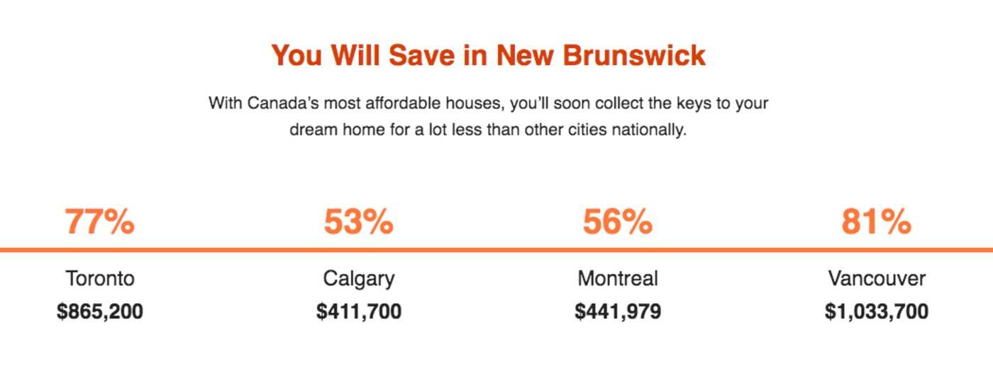new brunswick real estate