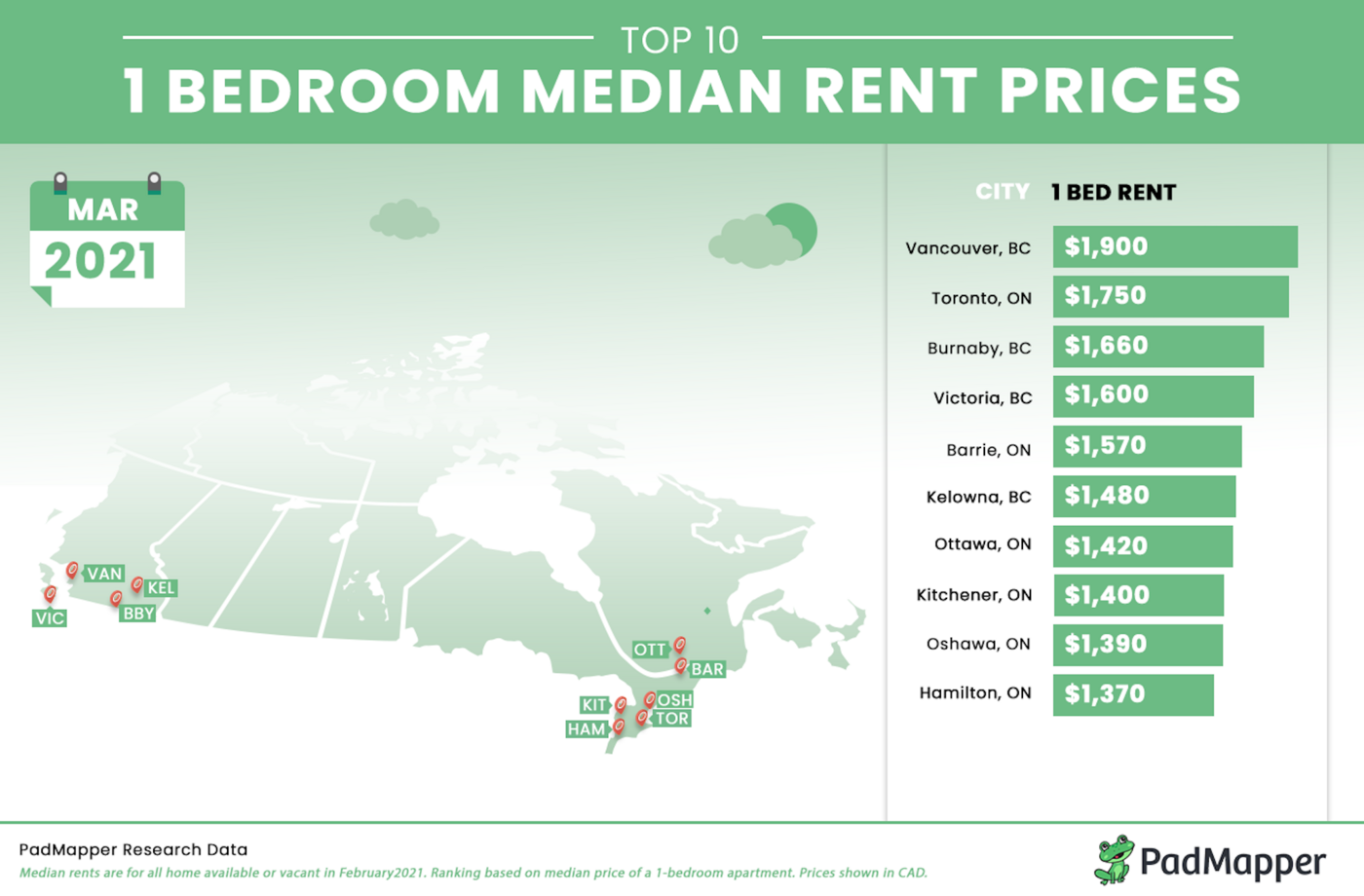 1 Bed Median Rent Prices