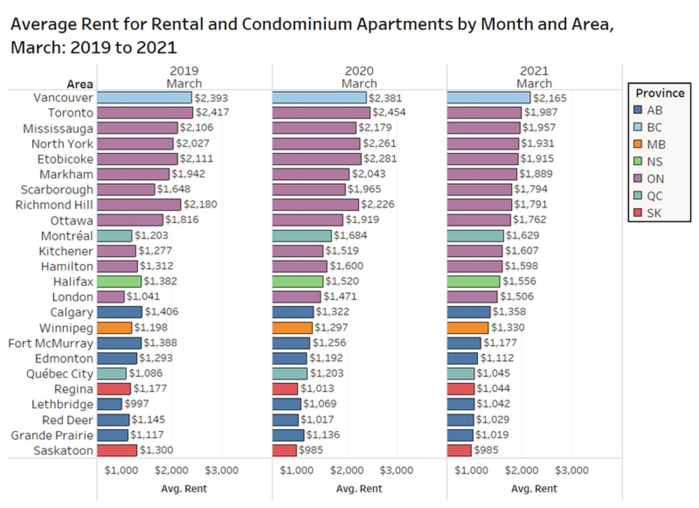 rent prices toronto